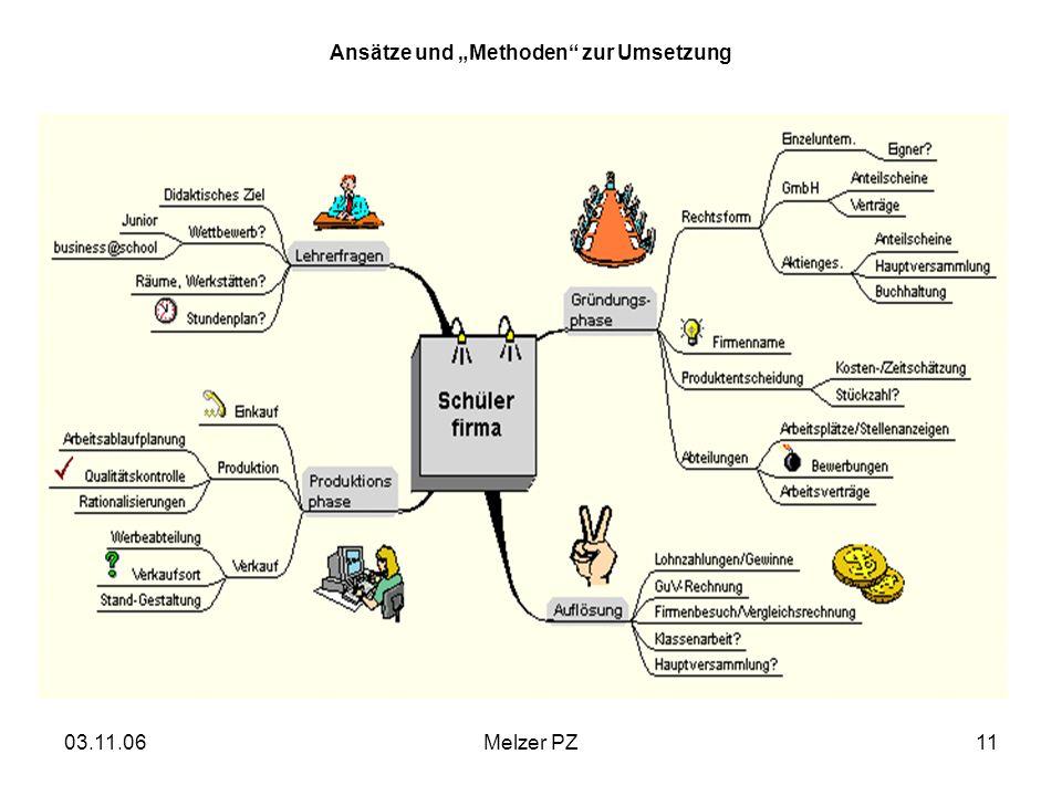 03.11.06Melzer PZ11 Ansätze und Methoden zur Umsetzung
