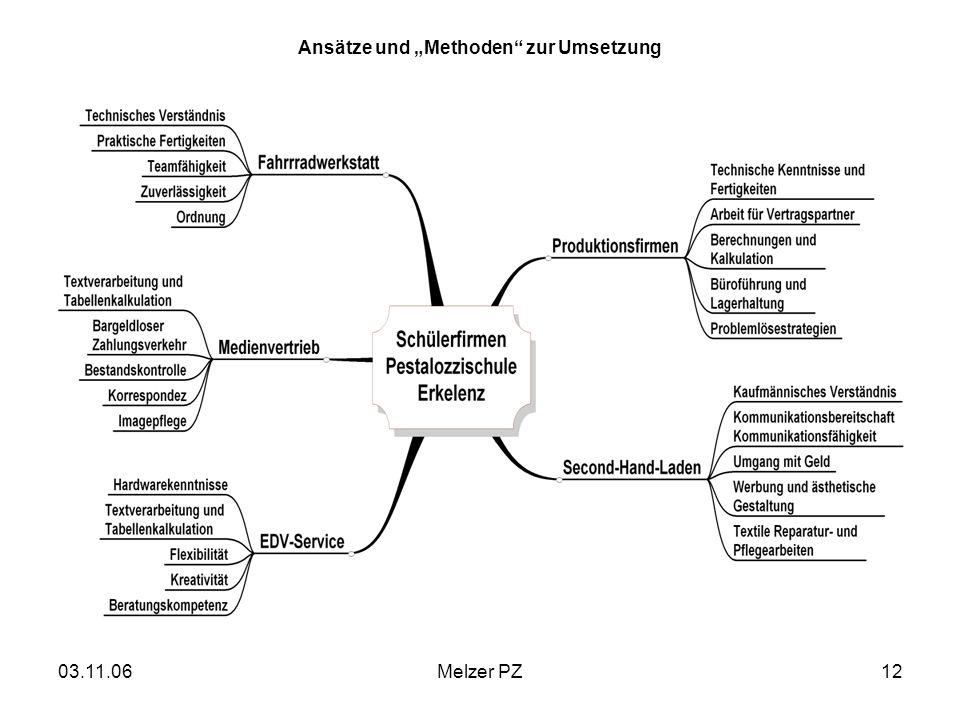 03.11.06Melzer PZ12 Ansätze und Methoden zur Umsetzung