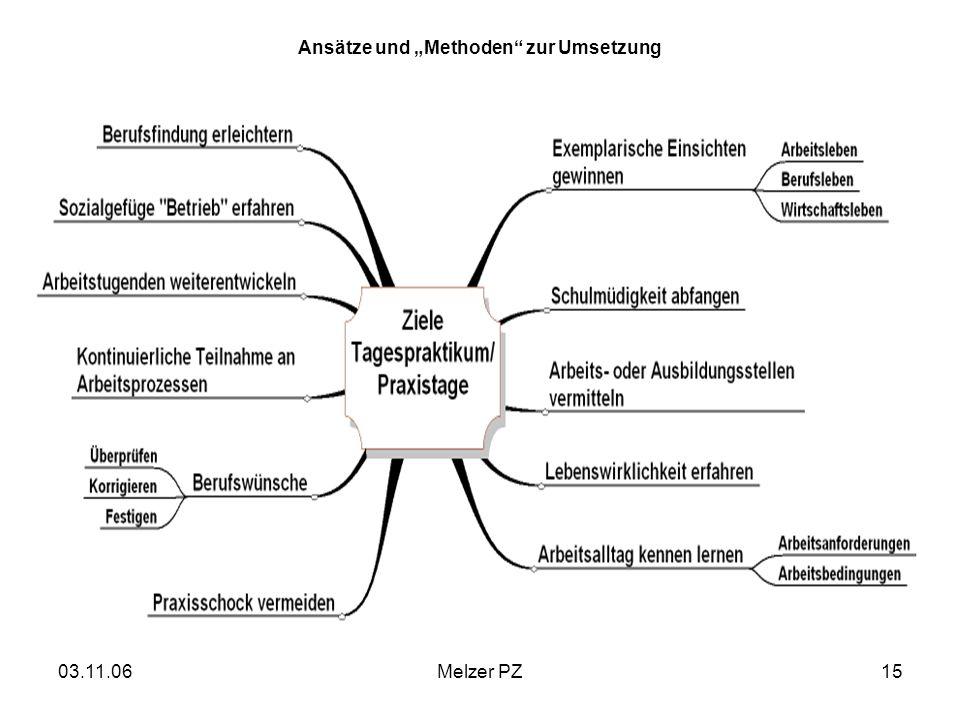 03.11.06Melzer PZ15 Ansätze und Methoden zur Umsetzung