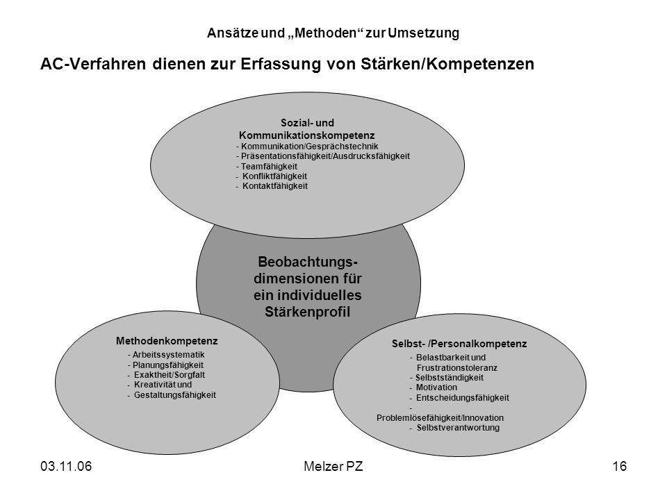 03.11.06Melzer PZ16 Ansätze und Methoden zur Umsetzung AC-Verfahren dienen zur Erfassung von Stärken/Kompetenzen Beobachtungs- dimensionen für ein individuelles Stärkenprofil Sozial- und Kommunikationskompetenz - Kommunikation/Gesprächstechnik - Präsentationsfähigkeit/Ausdrucksfähigkeit - Teamfähigkeit - Konfliktfähigkeit - Kontaktfähigkeit Methodenkompetenz - Arbeitssystematik - Planungsfähigkeit - Exaktheit/Sorgfalt - Kreativität und - Gestaltungsfähigkeit Selbst- /Personalkompetenz -Belastbarkeit und Frustrationstoleranz - Selbstständigkeit - Motivation - Entscheidungsfähigkeit - Problemlösefähigkeit/Innovation - Selbstverantwortung