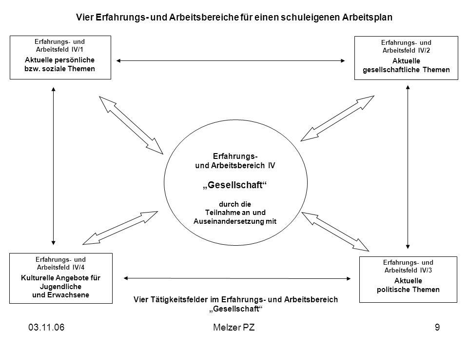 03.11.06Melzer PZ9 Vier Erfahrungs- und Arbeitsbereiche für einen schuleigenen Arbeitsplan Erfahrungs- und Arbeitsbereich IV Gesellschaft durch die Te