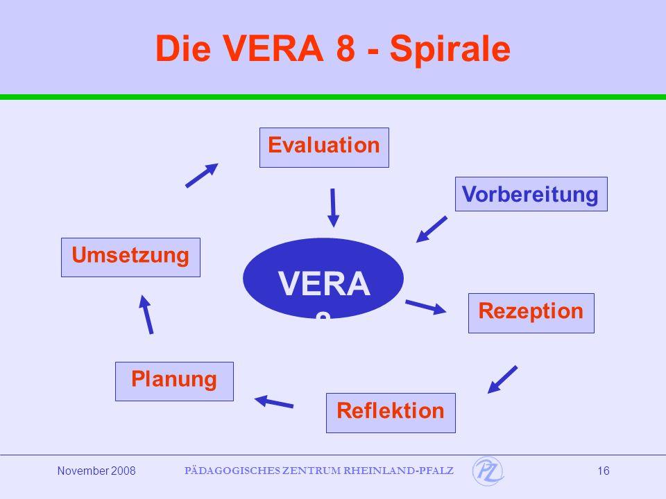 PÄDAGOGISCHES ZENTRUM RHEINLAND-PFALZ November 200816 Die VERA 8 - Spirale VERA 8 Planung Evaluation Rezeption Umsetzung Vorbereitung Reflektion