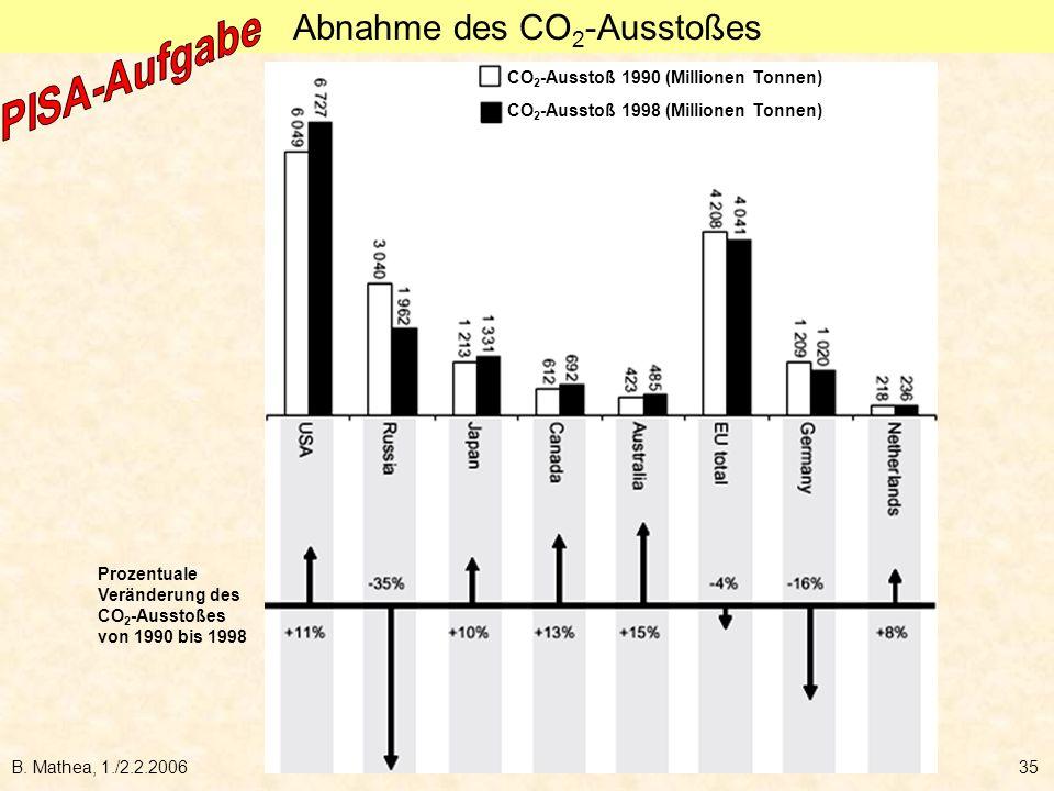 B. Mathea, 1./2.2.200635 Prozentuale Veränderung des CO 2 -Ausstoßes von 1990 bis 1998 CO 2 -Ausstoß 1990 (Millionen Tonnen) CO 2 -Ausstoß 1998 (Milli