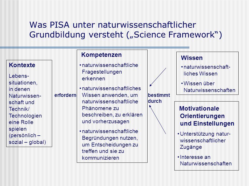 Was PISA unter naturwissenschaftlicher Grundbildung versteht (Science Framework) Kontexte Lebens- situationen, in denen Naturwissen- schaft und Technik/ Technologien eine Rolle spielen (persönlich – sozial – global) Kompetenzen naturwissenschaftliche Fragestellungen erkennen naturwissenschaftliches Wissen anwenden, um naturwissenschaftliche Phänomene zu beschreiben, zu erklären und vorherzusagen naturwissenschaftliche Begründungen nutzen, um Entscheidungen zu treffen und sie zu kommunizieren Wissen naturwissenschaft- liches Wissen Wissen über Naturwissenschaften Motivationale Orientierungen und Einstellungen Unterstützung natur- wissenschaftlicher Zugänge Interesse an Naturwissenschaften erfordernbestimmt durch