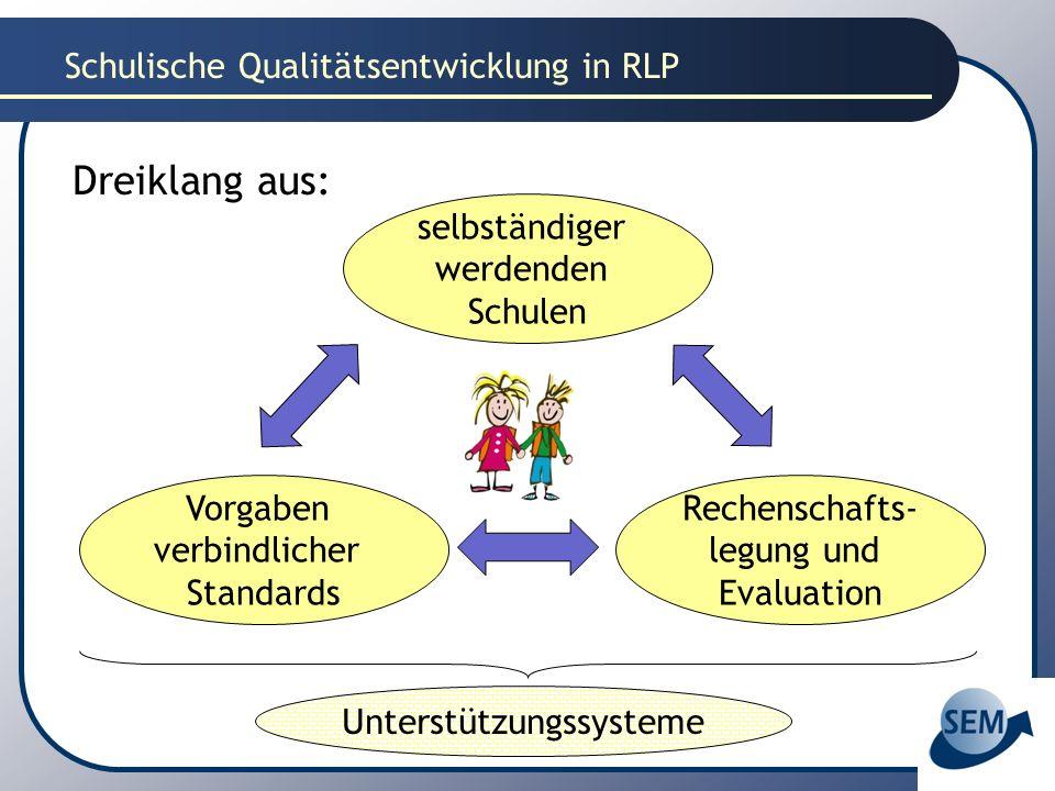 Schulische Qualitätsentwicklung in RLP Dreiklang aus: selbständiger werdenden Schulen Rechenschafts- legung und Evaluation Vorgaben verbindlicher Stan