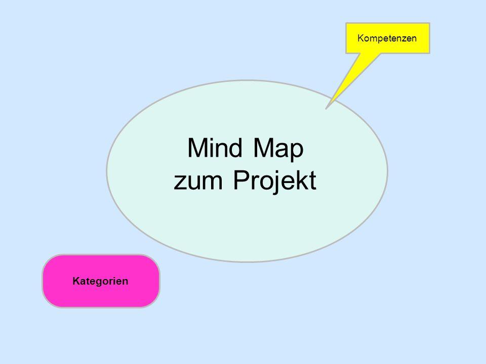 Entwicklung von Projektideen (Planung)+++-- Ich kann meine Ideen in einem Brainstorming einbringen.
