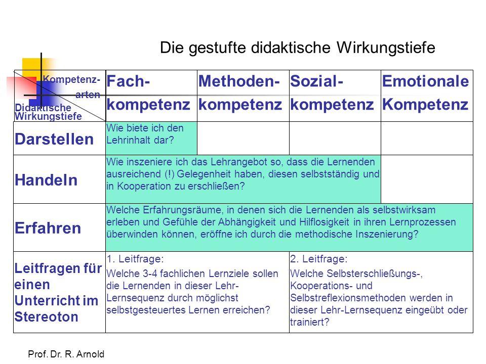 2. Leitfrage: Welche Selbsterschließungs-, Kooperations- und Selbstreflexionsmethoden werden in dieser Lehr-Lernsequenz eingeübt oder trainiert? 1. Le