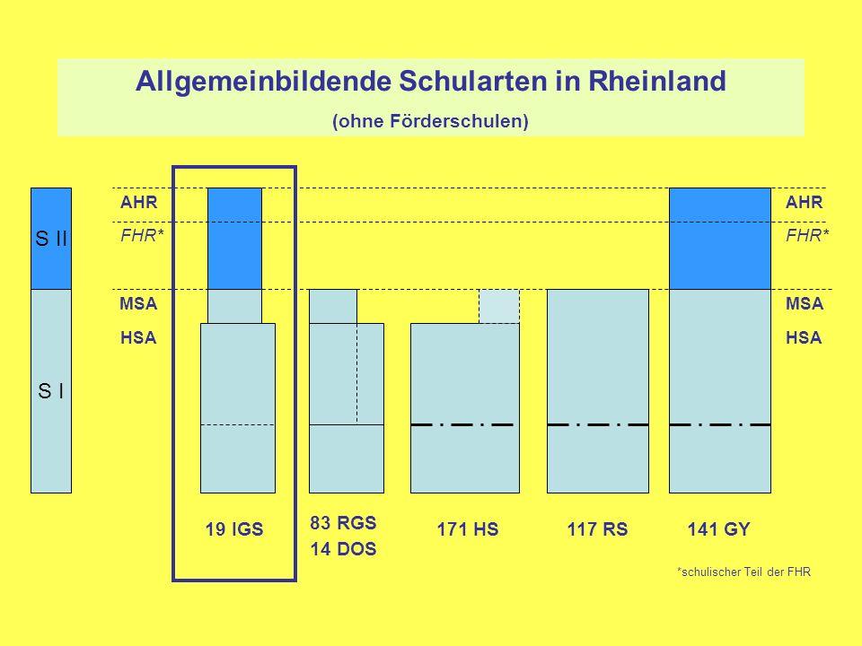 S I S II 83 RGS 14 DOS 19 IGS141 GY117 RS HSA MSA FHR* AHR HSA MSA FHR* AHR Allgemeinbildende Schularten in Rheinland (ohne Förderschulen) *schulische