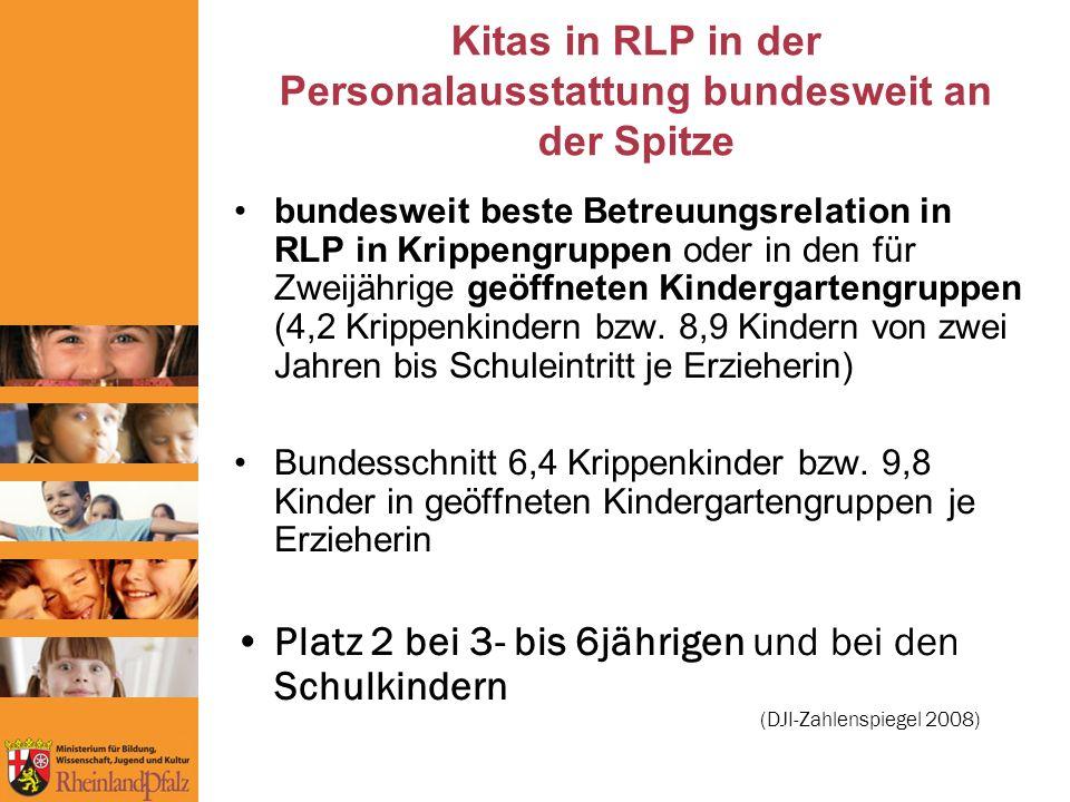 Kitas in RLP in der Personalausstattung bundesweit an der Spitze bundesweit beste Betreuungsrelation in RLP in Krippengruppen oder in den für Zweijährige geöffneten Kindergartengruppen (4,2 Krippenkindern bzw.