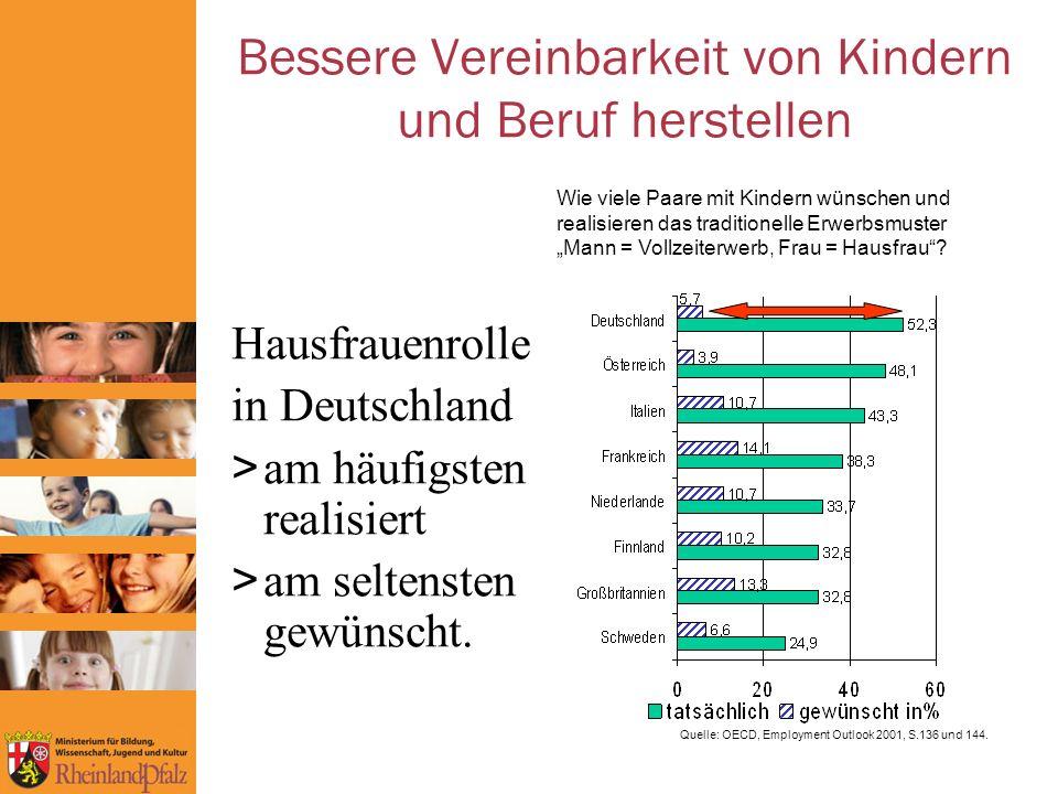 Bessere Vereinbarkeit von Kindern und Beruf herstellen Hausfrauenrolle in Deutschland > am häufigsten realisiert > am seltensten gewünscht.