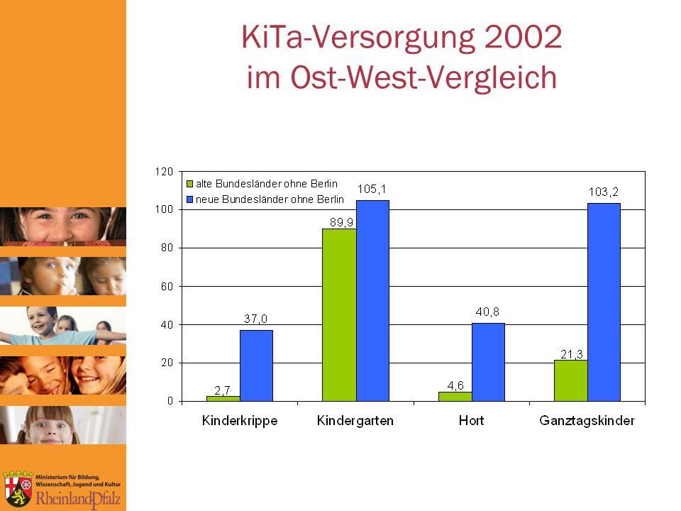 KiTa-Versorgung 2002 im Ost-West-Vergleich