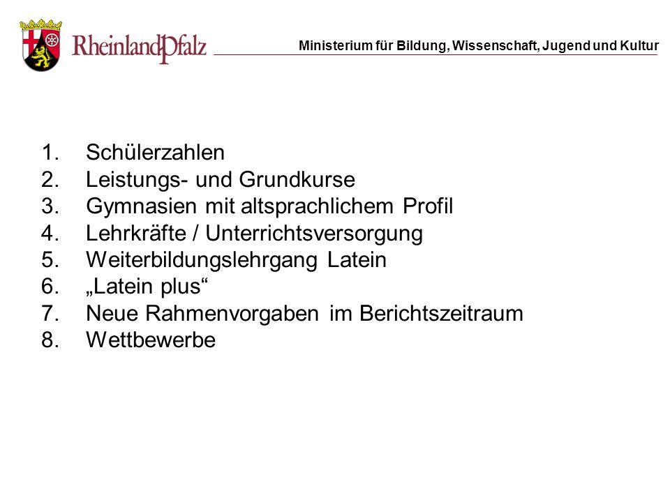 Ministerium für Bildung, Wissenschaft, Jugend und Kultur 1.Schülerzahlen 2.Leistungs- und Grundkurse 3.Gymnasien mit altsprachlichem Profil 4.Lehrkräf