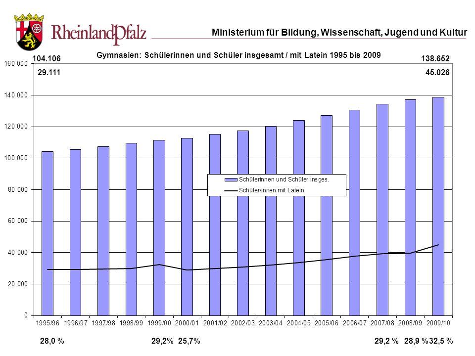 Ministerium für Bildung, Wissenschaft, Jugend und Kultur 104.106 29.111 138.652 45.026 32,5 %25,7%29,2%28,0 %29,2 %28,9 %