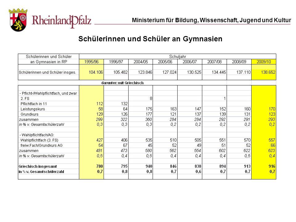 Ministerium für Bildung, Wissenschaft, Jugend und Kultur 6,8 % 5,3 %8,5 % 7.723 523 17.692 1.459 8,2 %6,2 % 24.526 1.510