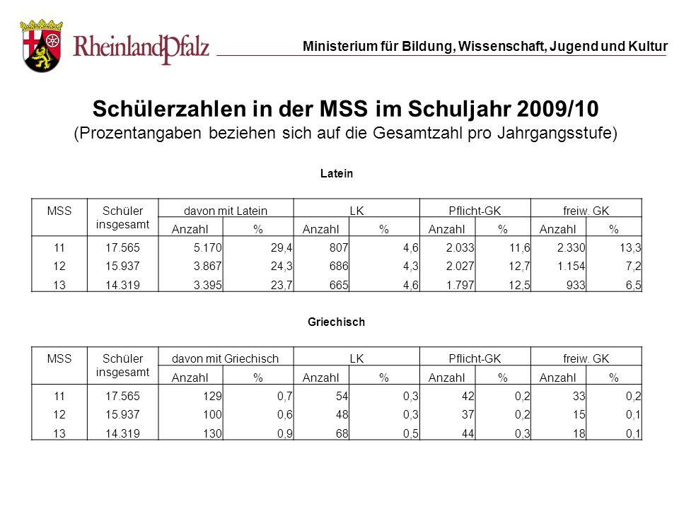 Ministerium für Bildung, Wissenschaft, Jugend und Kultur Schülerzahlen in der MSS im Schuljahr 2009/10 (Prozentangaben beziehen sich auf die Gesamtzah