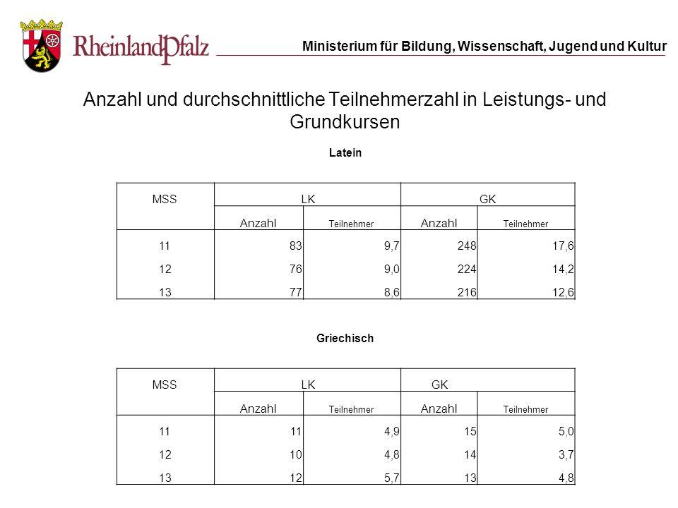 Ministerium für Bildung, Wissenschaft, Jugend und Kultur Anzahl und durchschnittliche Teilnehmerzahl in Leistungs- und Grundkursen Latein MSSLKGK Anza