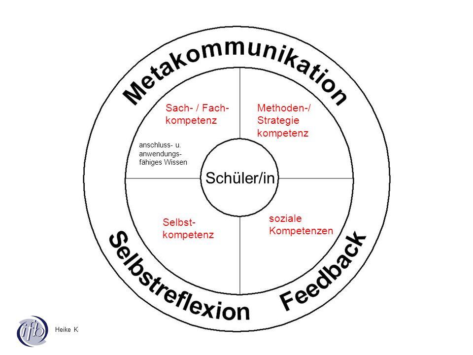 Heike Körblein-Bauer Schüler/in soziale Kompetenzen anschluss- u. anwendungs- fähiges Wissen Sach- / Fach- kompetenz Selbst- kompetenz Methoden-/ Stra