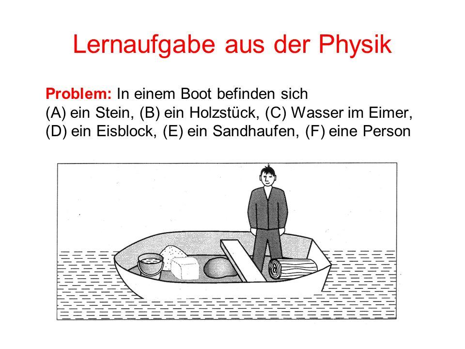 Lernaufgabe aus der Physik Problem: In einem Boot befinden sich (A) ein Stein, (B) ein Holzstück, (C) Wasser im Eimer, (D) ein Eisblock, (E) ein Sandh