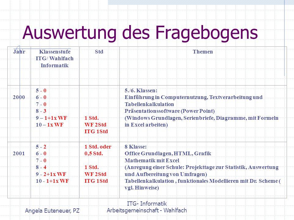Angela Euteneuer, PZ ITG- Informatik Arbeitsgemeinschaft - Wahlfach Auswertung des Fragebogens 200 1 5 - 2 6 - 0 7 - 0 8 - 4 9 - 2+1x WF 10 - 1+1x WF 1 Std.