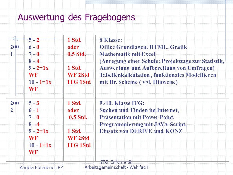 Angela Euteneuer, PZ ITG- Informatik Arbeitsgemeinschaft - Wahlfach Auswertung des Fragebogens 200 1 5 - 2 6 - 0 7 - 0 8 - 4 9 - 2+1x WF 10 - 1+1x WF