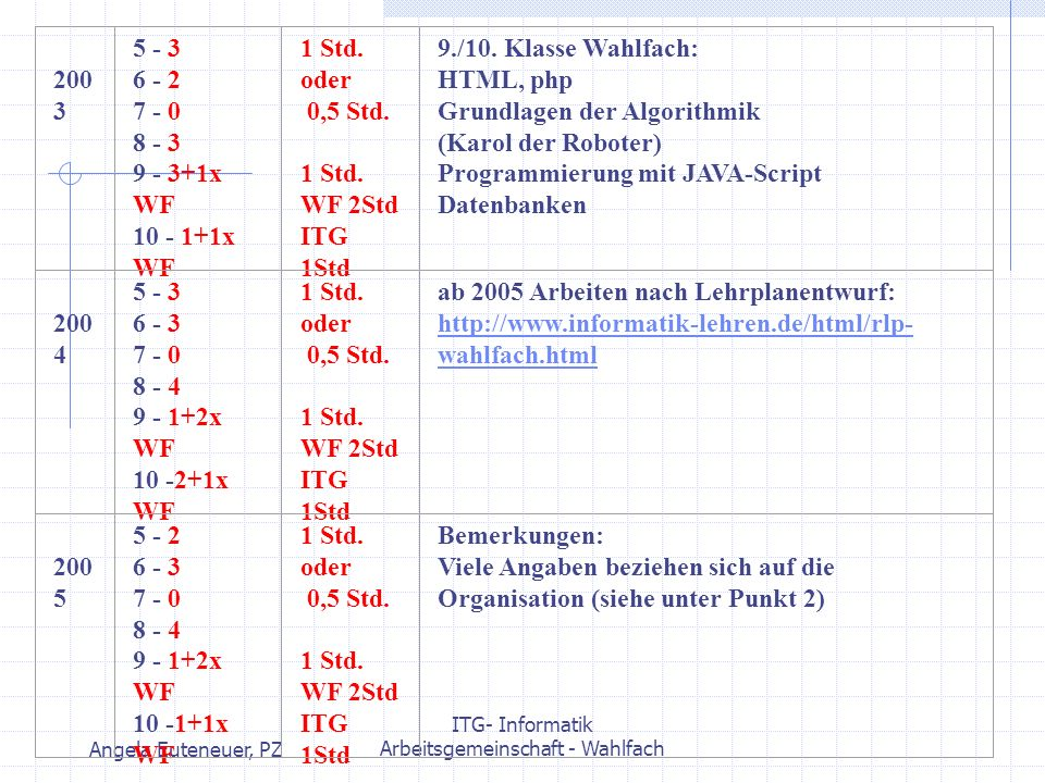 Angela Euteneuer, PZ ITG- Informatik Arbeitsgemeinschaft - Wahlfach 200 3 5 - 3 6 - 2 7 - 0 8 - 3 9 - 3+1x WF 10 - 1+1x WF 1 Std. oder 0,5 Std. 1 Std.