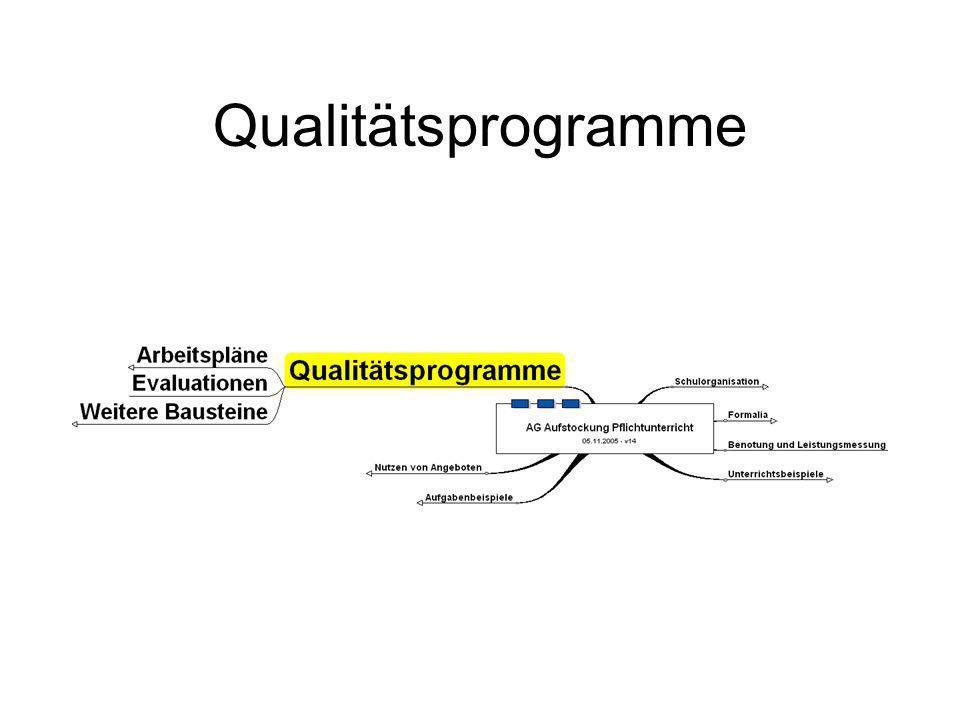 Qualitätsprogramme