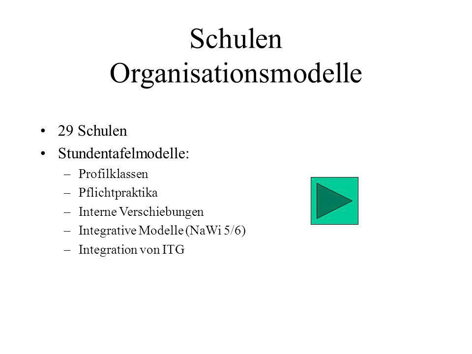Schulen Organisationsmodelle 29 Schulen Stundentafelmodelle: –Profilklassen –Pflichtpraktika –Interne Verschiebungen –Integrative Modelle (NaWi 5/6) –Integration von ITG