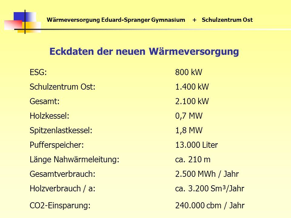Wärmeversorgung Eduard-Spranger Gymnasium+ Schulzentrum Ost Eckdaten der neuen Wärmeversorgung ESG:800 kW Schulzentrum Ost:1.400 kW Gesamt:2.100 kW Holzkessel:0,7 MW Spitzenlastkessel:1,8 MW Pufferspeicher:13.000 Liter Länge Nahwärmeleitung:ca.