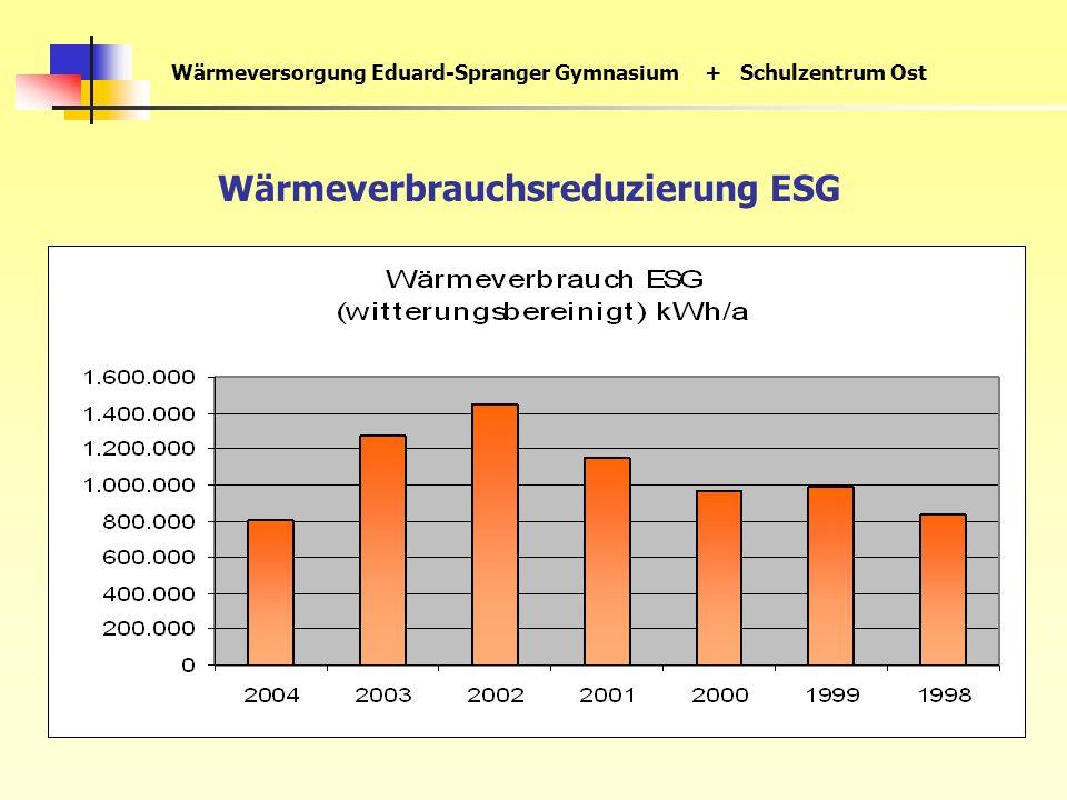Wärmeversorgung Eduard-Spranger Gymnasium+ Schulzentrum Ost Wärmeverbrauchsreduzierung ESG