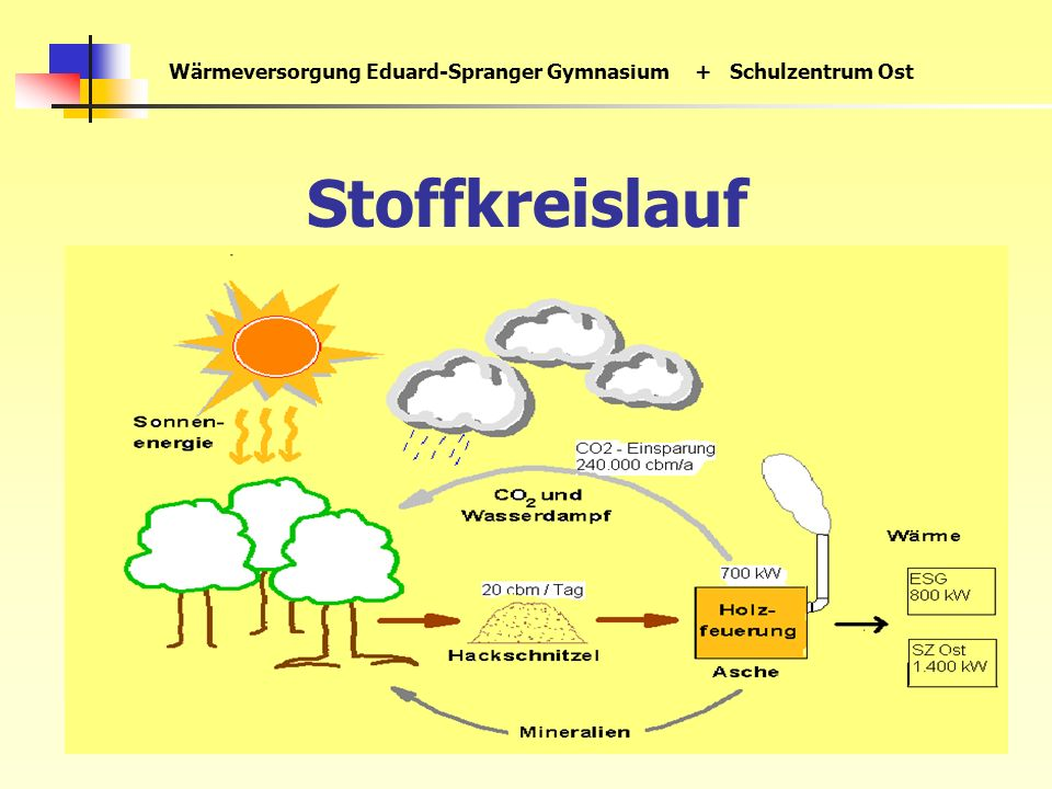 Wärmeversorgung Eduard-Spranger Gymnasium+ Schulzentrum Ost Stoffkreislauf