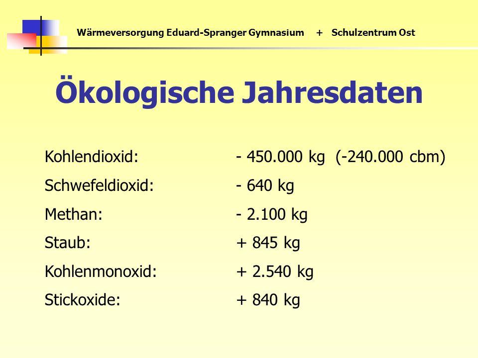 Wärmeversorgung Eduard-Spranger Gymnasium+ Schulzentrum Ost Ökologische Jahresdaten Kohlendioxid:- 450.000 kg (-240.000 cbm) Schwefeldioxid:- 640 kg Methan:- 2.100 kg Staub:+ 845 kg Kohlenmonoxid:+ 2.540 kg Stickoxide:+ 840 kg