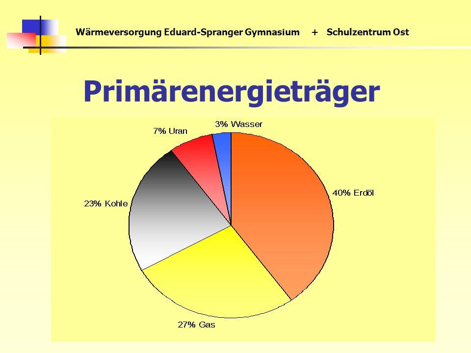 Wärmeversorgung Eduard-Spranger Gymnasium+ Schulzentrum Ost Primärenergieträger