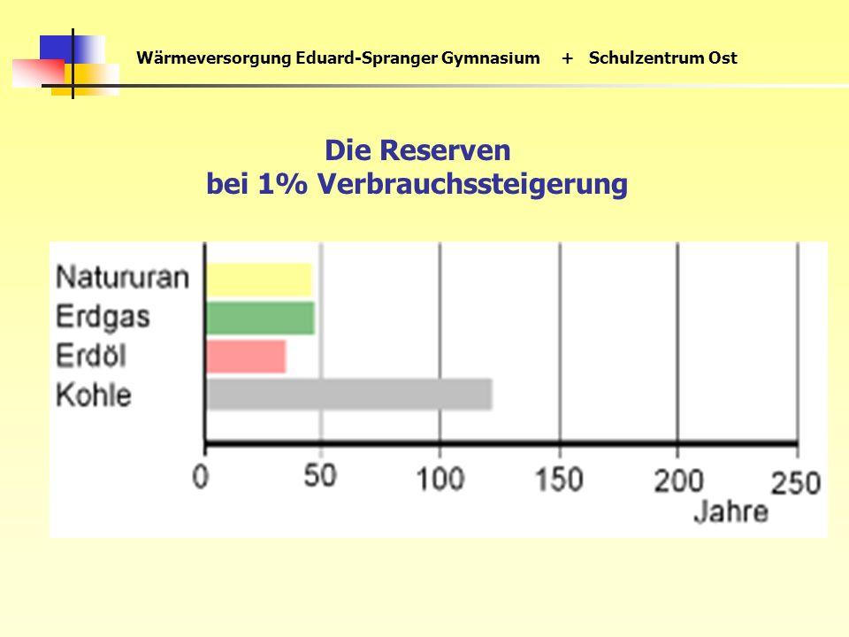 Wärmeversorgung Eduard-Spranger Gymnasium+ Schulzentrum Ost Die Reserven bei 1% Verbrauchssteigerung
