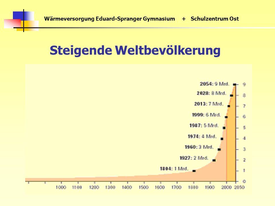 Wärmeversorgung Eduard-Spranger Gymnasium+ Schulzentrum Ost Steigende Weltbevölkerung