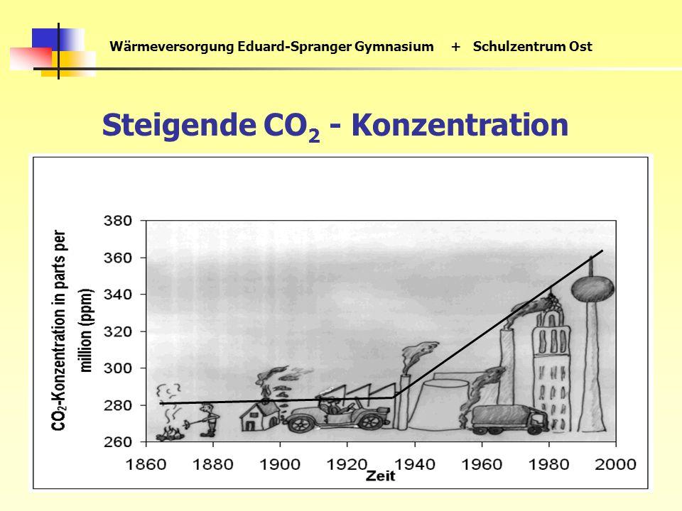 Wärmeversorgung Eduard-Spranger Gymnasium+ Schulzentrum Ost Steigende CO 2 - Konzentration