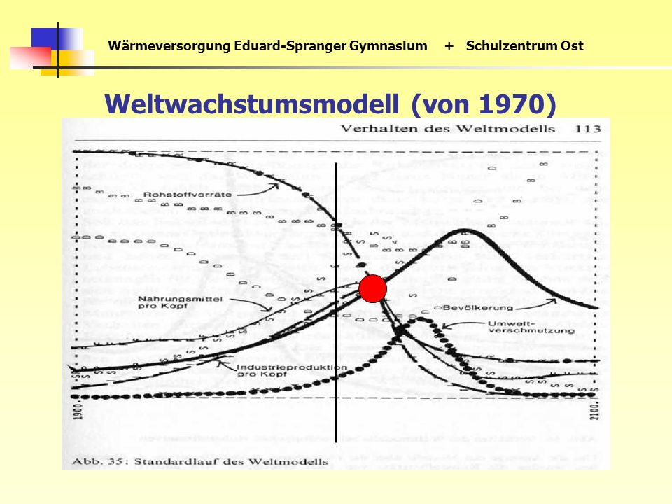 Wärmeversorgung Eduard-Spranger Gymnasium+ Schulzentrum Ost Weltwachstumsmodell (von 1970)