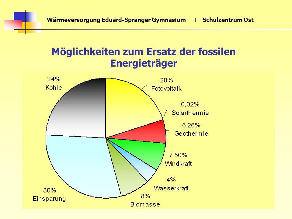 Wärmeversorgung Eduard-Spranger Gymnasium+ Schulzentrum Ost Möglichkeiten zum Ersatz der fossilen Energieträger