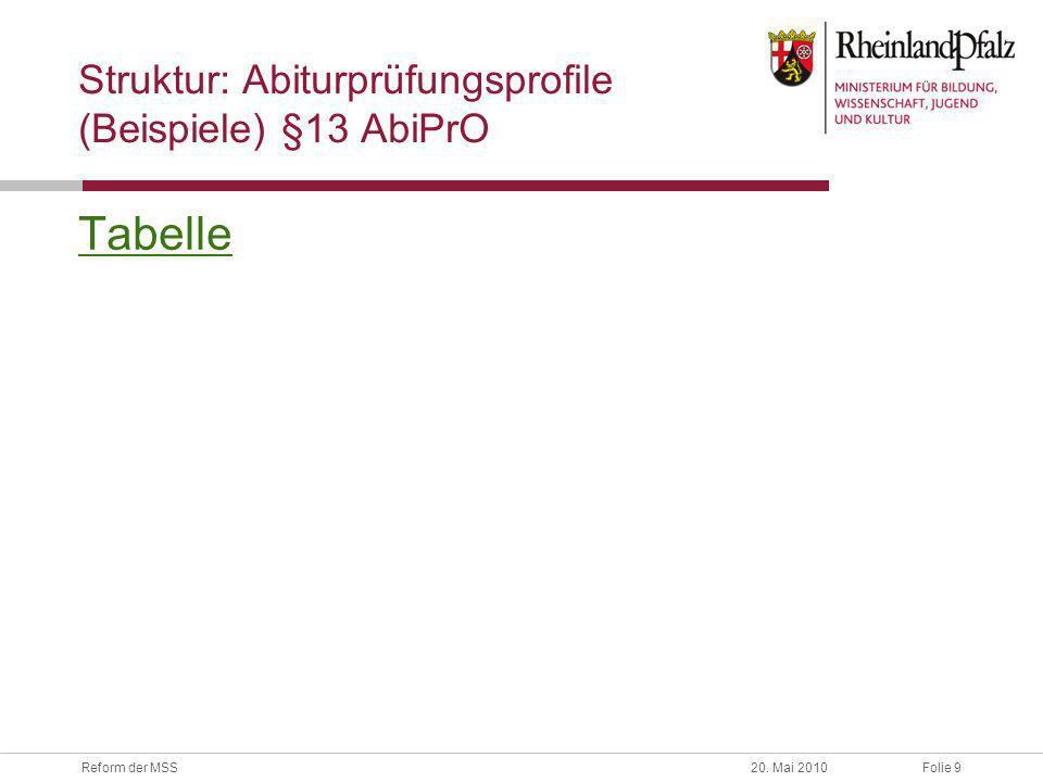 Folie 9Reform der MSS20. Mai 2010 Struktur: Abiturprüfungsprofile (Beispiele) §13 AbiPrO Tabelle