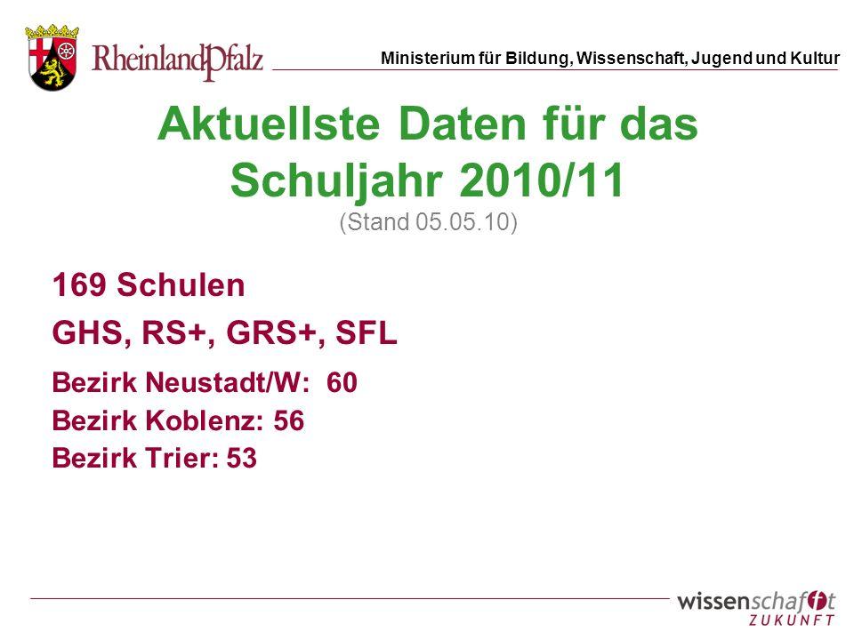 Ministerium für Bildung, Wissenschaft, Jugend und Kultur Aktuellste Daten für das Schuljahr 2010/11 (Stand 05.05.10) 169 Schulen GHS, RS+, GRS+, SFL Bezirk Neustadt/W: 60 Bezirk Koblenz: 56 Bezirk Trier: 53