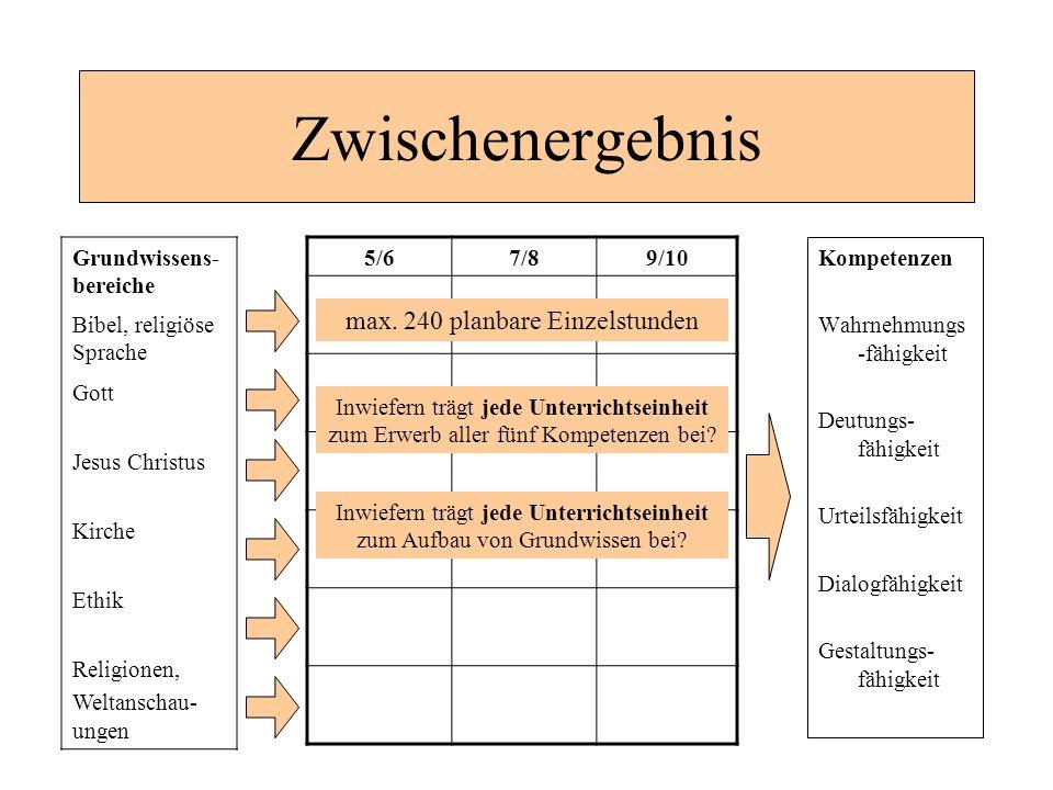 Zwischenergebnis Kompetenzen Wahrnehmungs -fähigkeit Deutungs- fähigkeit Urteilsfähigkeit Dialogfähigkeit Gestaltungs- fähigkeit 5/67/89/10 max. 240 p