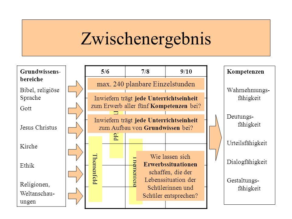 Themenfeld Zwischenergebnis Kompetenzen Wahrnehmungs- fähigkeit Deutungs- fähigkeit Urteilsfähigkeit Dialogfähigkeit Gestaltungs- fähigkeit 5/67/89/10