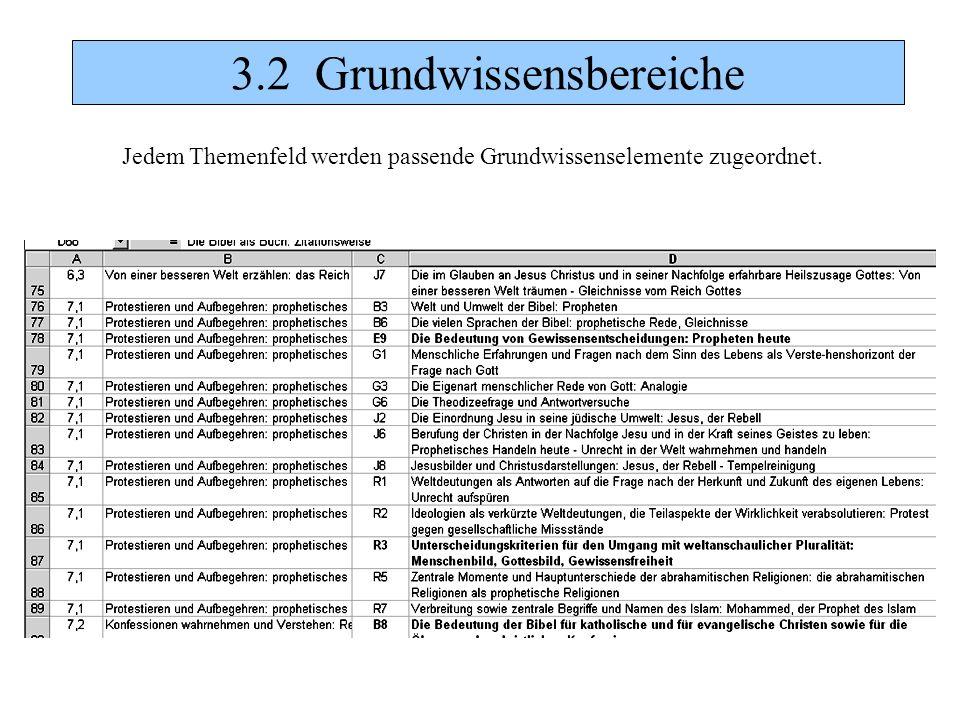 3.2 Grundwissensbereiche Jedem Themenfeld werden passende Grundwissenselemente zugeordnet.
