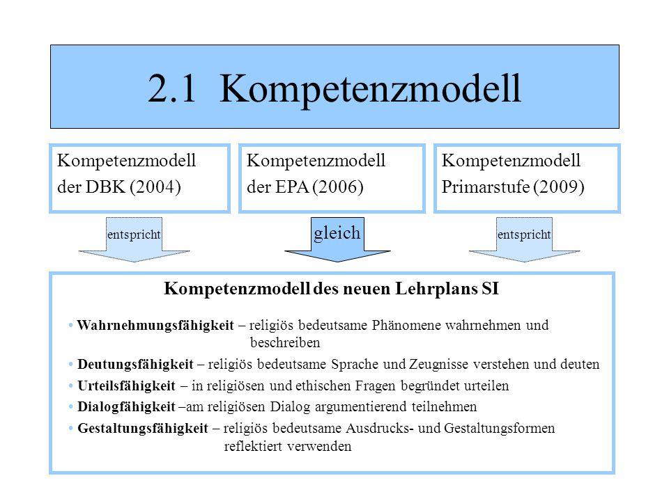 2.1 Kompetenzmodell Kompetenzmodell Primarstufe (2009) Kompetenzmodell der EPA (2006) gleich entspricht Kompetenzmodell der DBK (2004) Kompetenzmodell