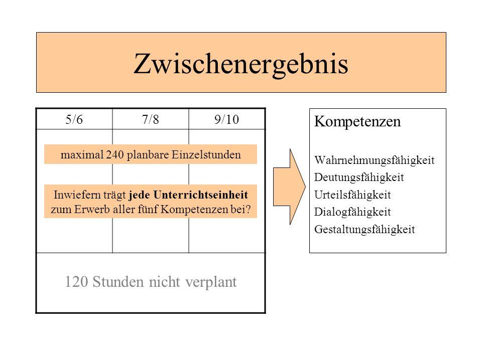 Zwischenergebnis Kompetenzen Wahrnehmungsfähigkeit Deutungsfähigkeit Urteilsfähigkeit Dialogfähigkeit Gestaltungsfähigkeit 5/67/89/10 maximal 240 plan