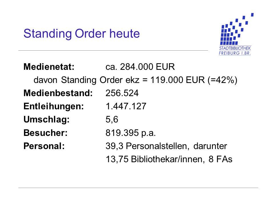 Standing Order heute Medienetat:ca. 284.000 EUR davon Standing Order ekz = 119.000 EUR (=42%) Medienbestand: 256.524 Entleihungen: 1.447.127 Umschlag: