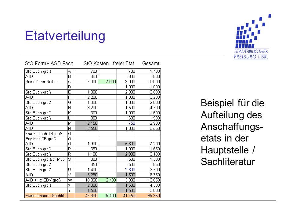 Etatverteilung StO-Form+ ASB-FachStO-Kostenfreier EtatGesamt Beispiel für die Aufteilung des Anschaffungs- etats in der Hauptstelle / Sachliteratur