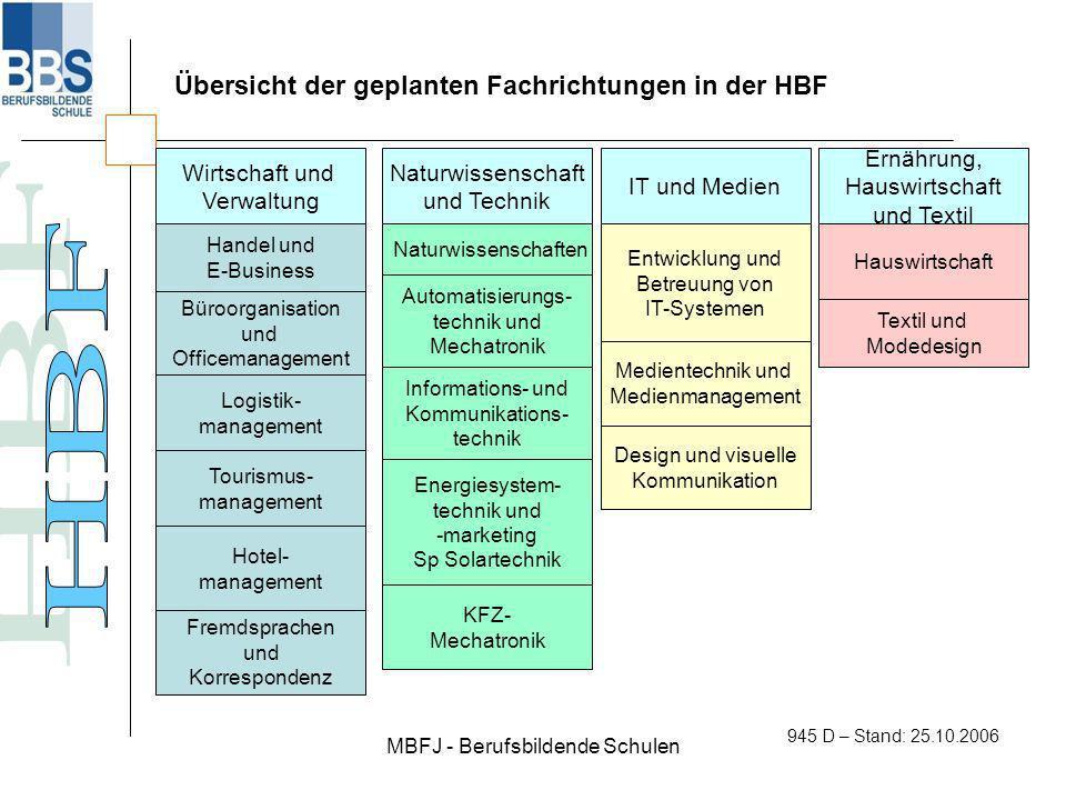 MBFJ - Berufsbildende Schulen 945 D – Stand: 25.10.2006 Übersicht der geplanten Fachrichtungen in der HBF Wirtschaft und Verwaltung Naturwissenschaft