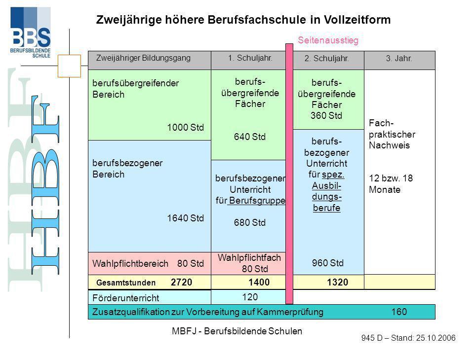 MBFJ - Berufsbildende Schulen 945 D – Stand: 25.10.2006 Weiterentwicklung der Fachrichtungen in der höheren Berufsfachschule