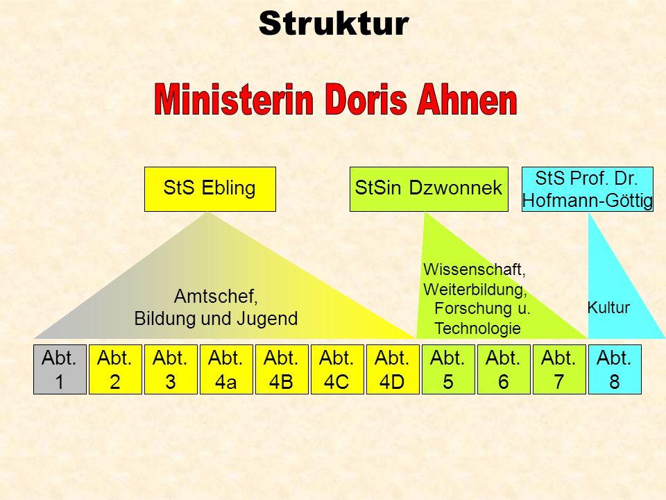 Abt. 1 Abt. 2 Abt. 3 Abt. 4a Abt. 4B Abt. 4C Abt. 5 Abt. 6 Abt. 7 Abt. 8 Abt. 4D StS EblingStSin Dzwonnek StS Prof. Dr. Hofmann-Göttig Amtschef, Bildu