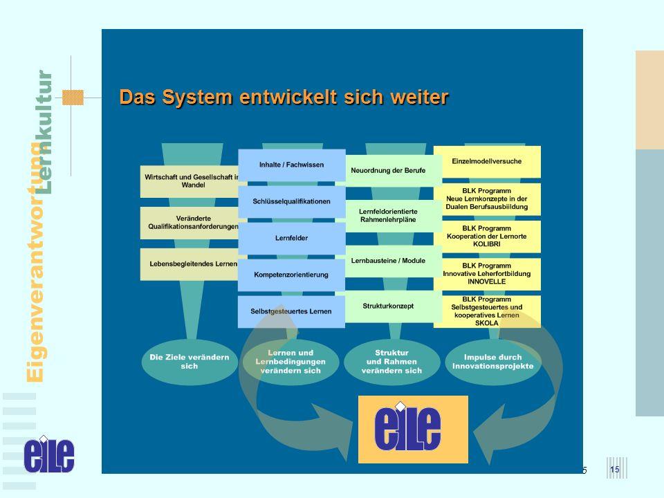 MBFJ – 25.05.2005 Eigenverantwortung Lernkultur 15 Das System entwickelt sich weiter